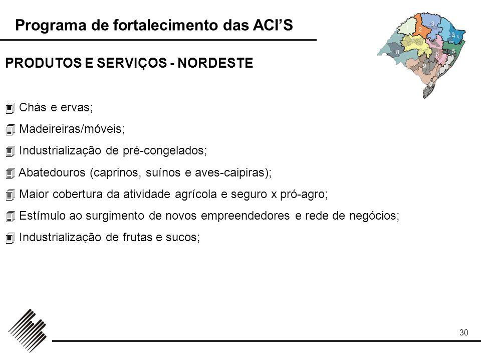 PRODUTOS E SERVIÇOS - NORDESTE