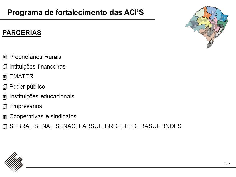 PARCERIAS  Proprietários Rurais  Intituições financeiras  EMATER