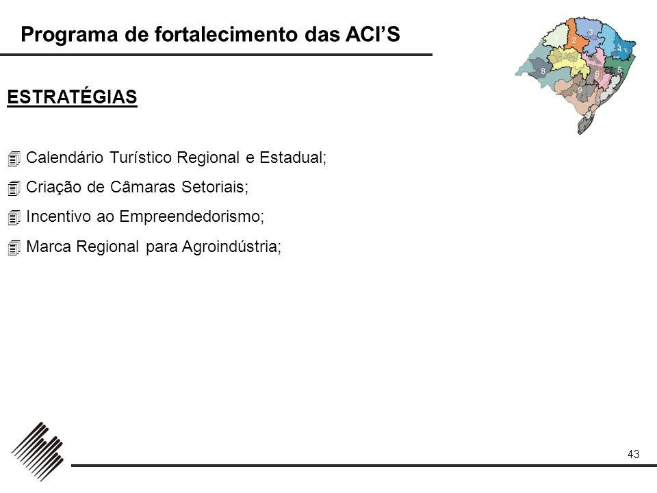 ESTRATÉGIAS  Calendário Turístico Regional e Estadual;