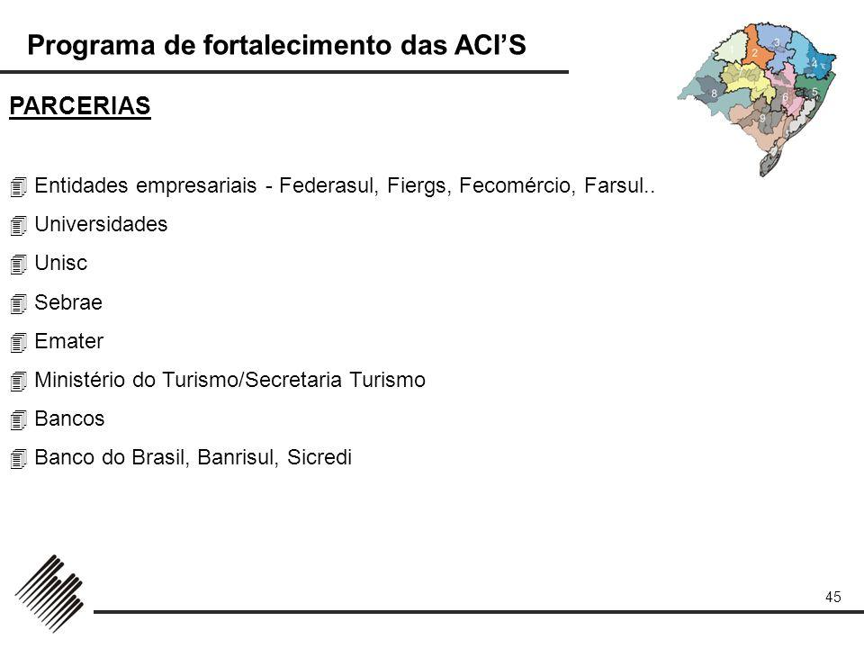 PARCERIAS  Entidades empresariais - Federasul, Fiergs, Fecomércio, Farsul..  Universidades.  Unisc.
