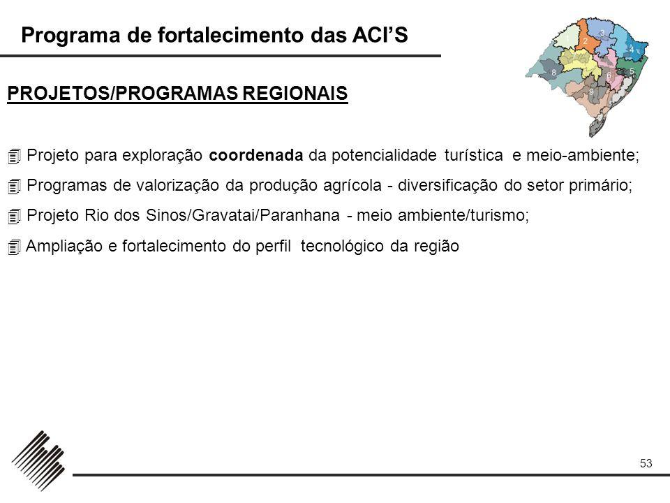 PROJETOS/PROGRAMAS REGIONAIS