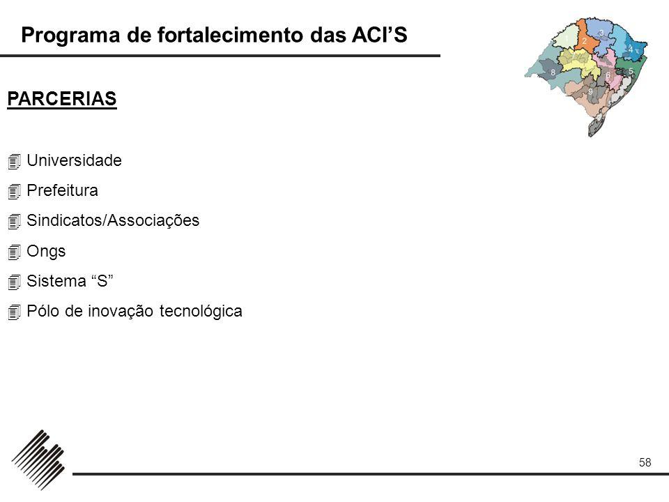 PARCERIAS  Universidade  Prefeitura  Sindicatos/Associações  Ongs