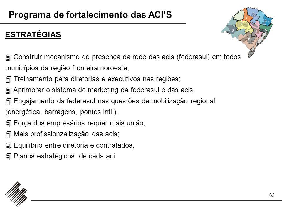ESTRATÉGIAS  Construir mecanismo de presença da rede das acis (federasul) em todos municípios da região fronteira noroeste;