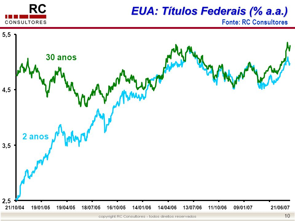 EUA: Títulos Federais (% a.a.)