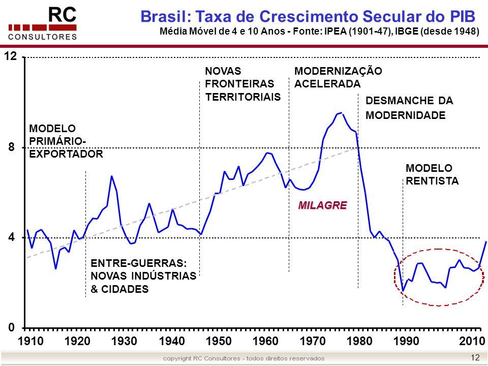 Brasil: Taxa de Crescimento Secular do PIB