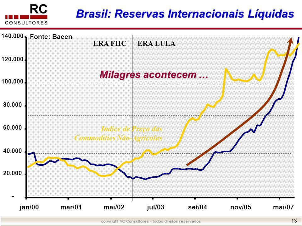 Brasil: Reservas Internacionais Líquidas