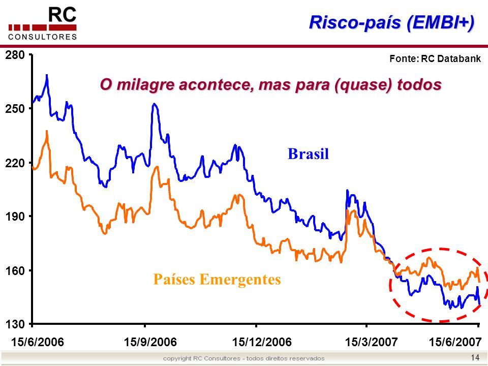 Risco-país (EMBI+) O milagre acontece, mas para (quase) todos Brasil