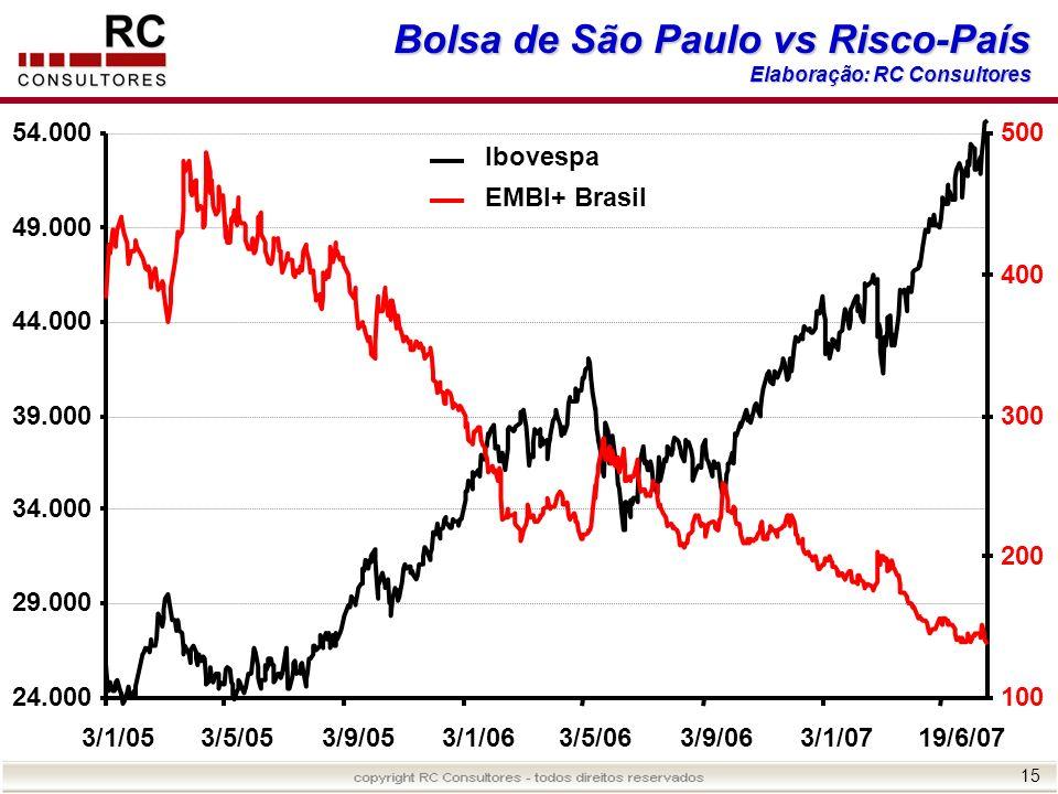 Bolsa de São Paulo vs Risco-País