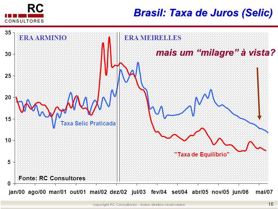 Brasil: Taxa de Juros (Selic)