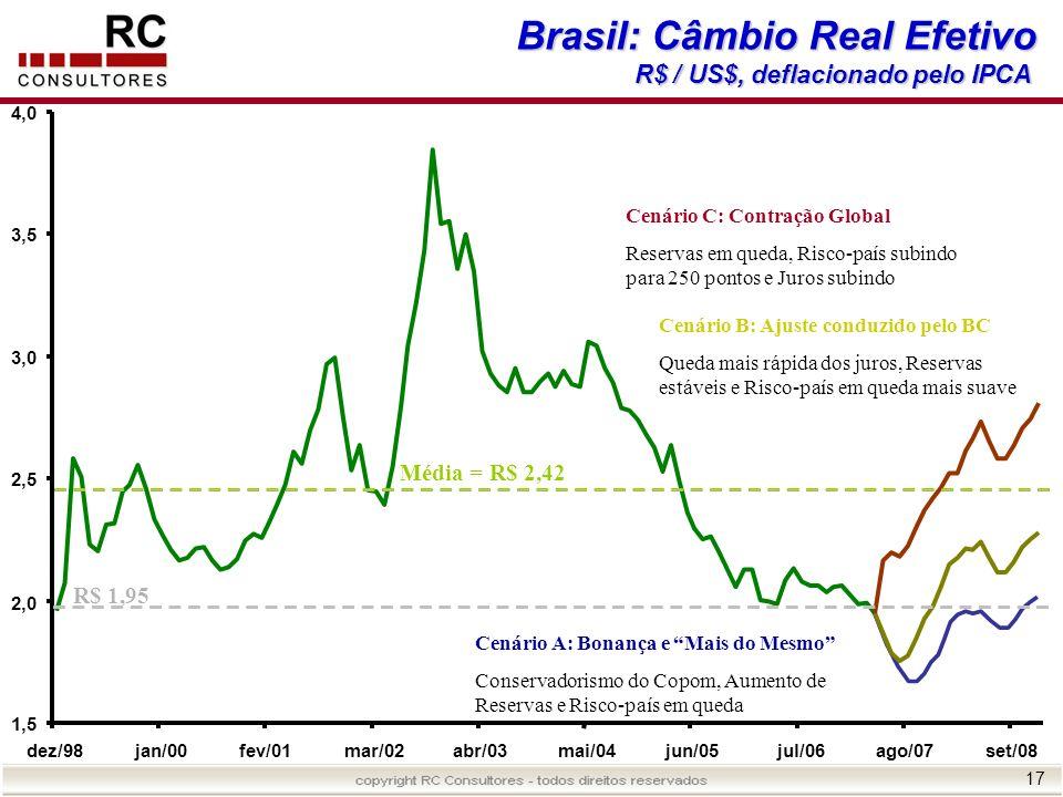 Brasil: Câmbio Real Efetivo
