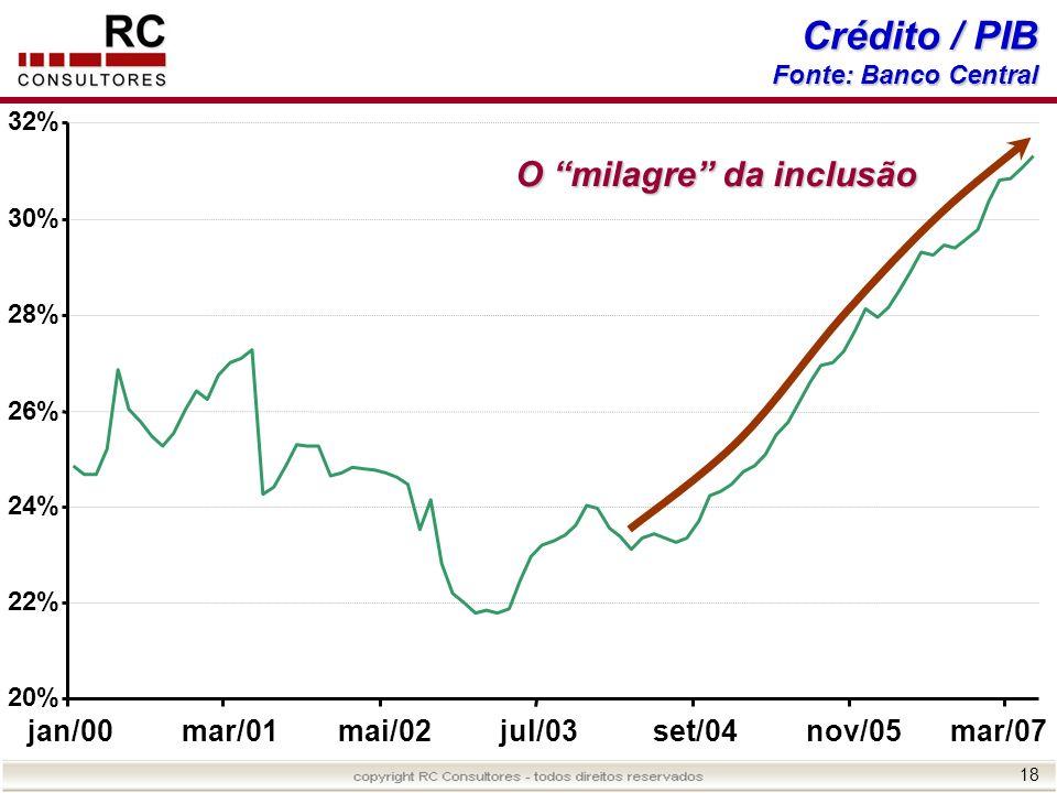 Crédito / PIB O milagre da inclusão jan/00 mar/01 mai/02 jul/03