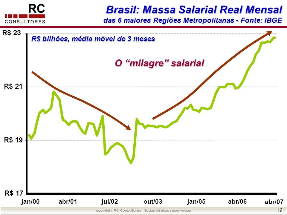 Brasil: Massa Salarial Real Mensal