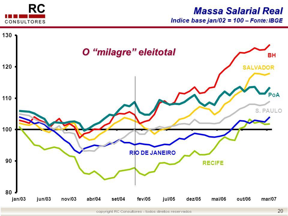 Massa Salarial Real O milagre eleitotal