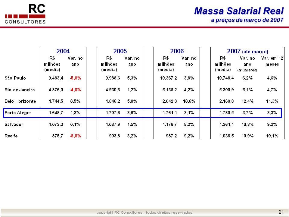 Massa Salarial Real a preços de março de 2007