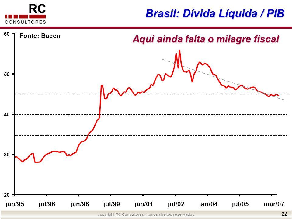 Brasil: Dívida Líquida / PIB