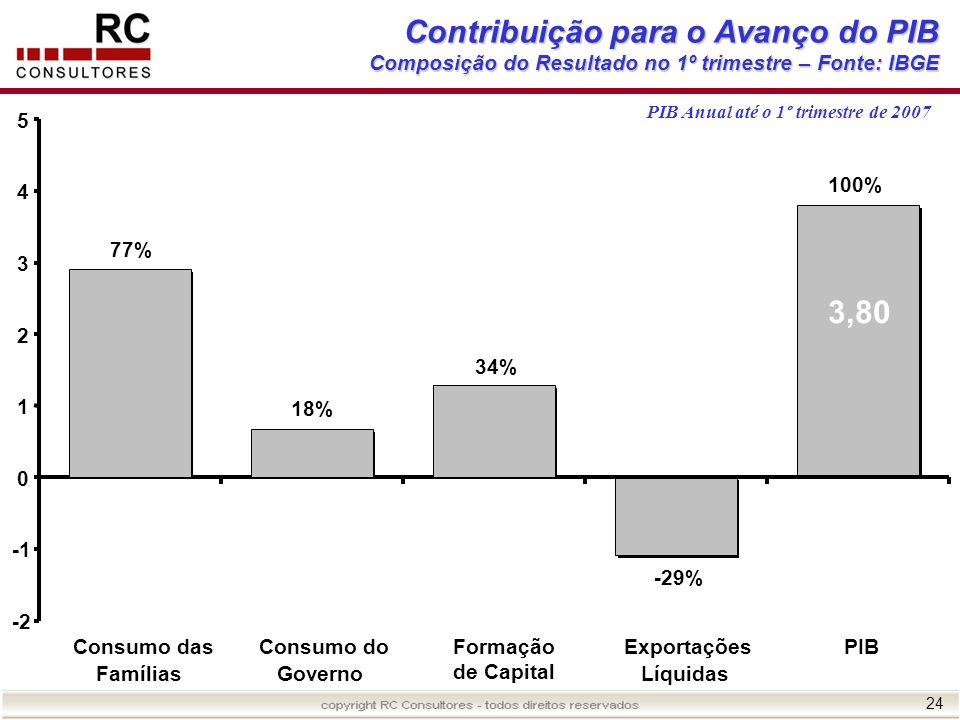 Contribuição para o Avanço do PIB