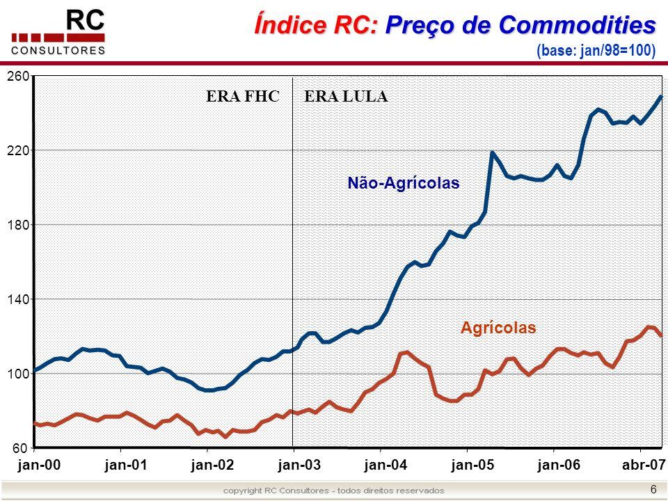 Índice RC: Preço de Commodities (base: jan/98=100)