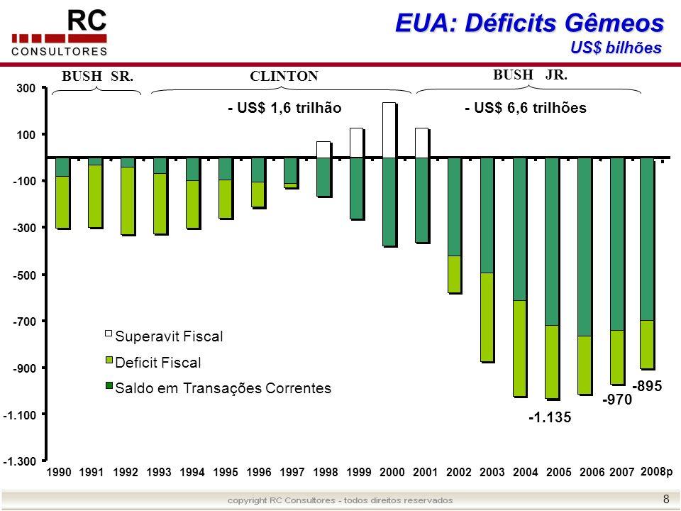 EUA: Déficits Gêmeos US$ bilhões BUSH SR. CLINTON BUSH JR.