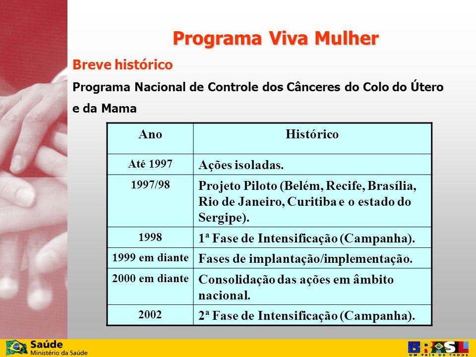 Programa Viva Mulher Breve histórico Ano Histórico Ações isoladas.