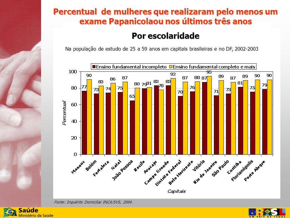Percentual de mulheres que realizaram pelo menos um exame Papanicolaou nos últimos três anos