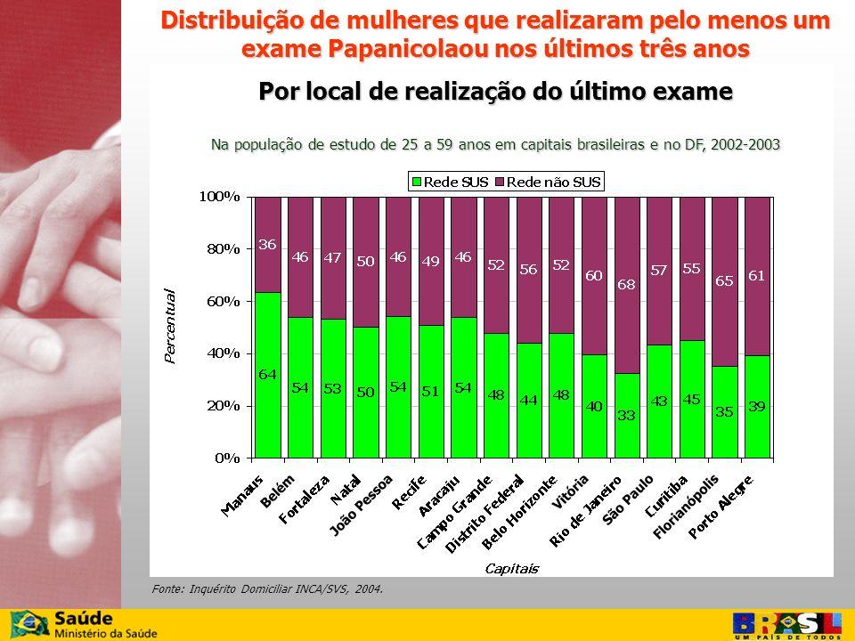 Fonte: Inquérito Domiciliar INCA/SVS, 2004.