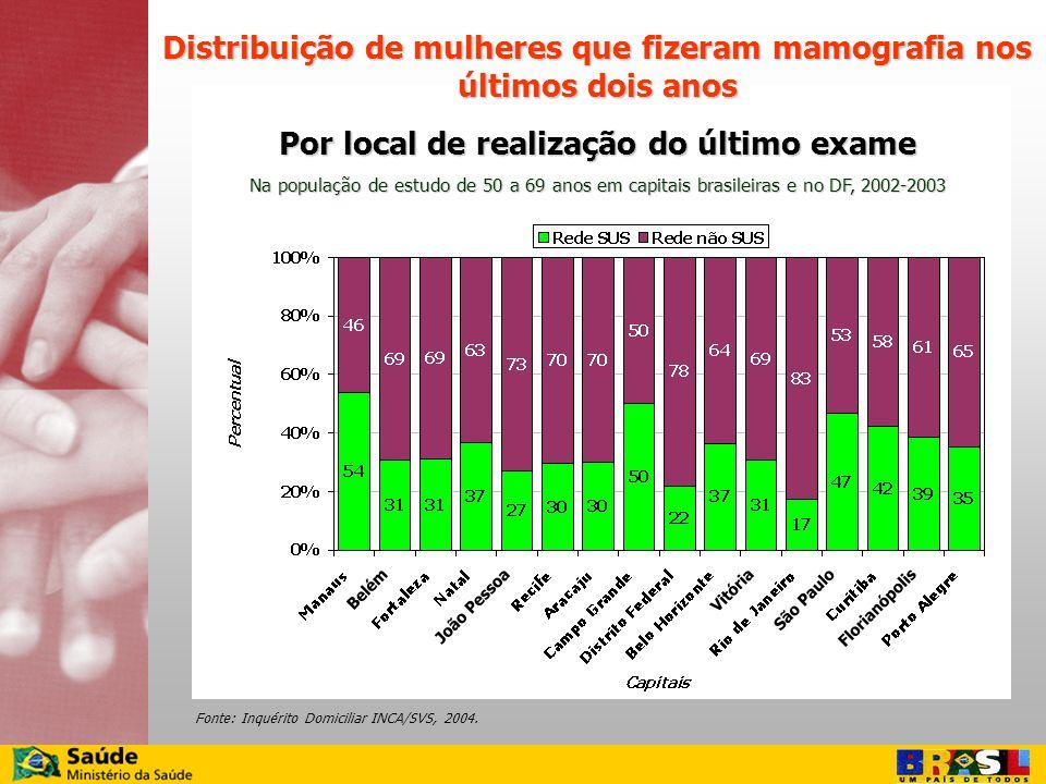 Distribuição de mulheres que fizeram mamografia nos últimos dois anos