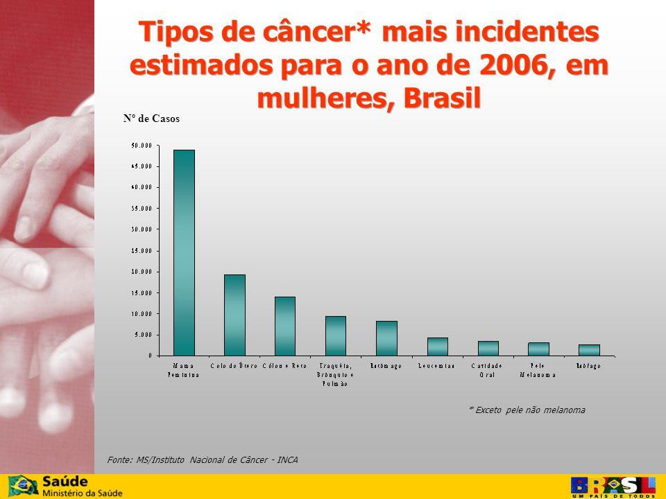 Tipos de câncer* mais incidentes estimados para o ano de 2006, em mulheres, Brasil