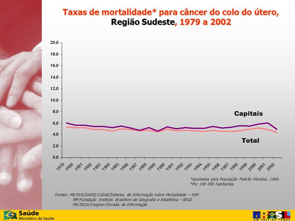 Taxas de mortalidade* para câncer do colo do útero,