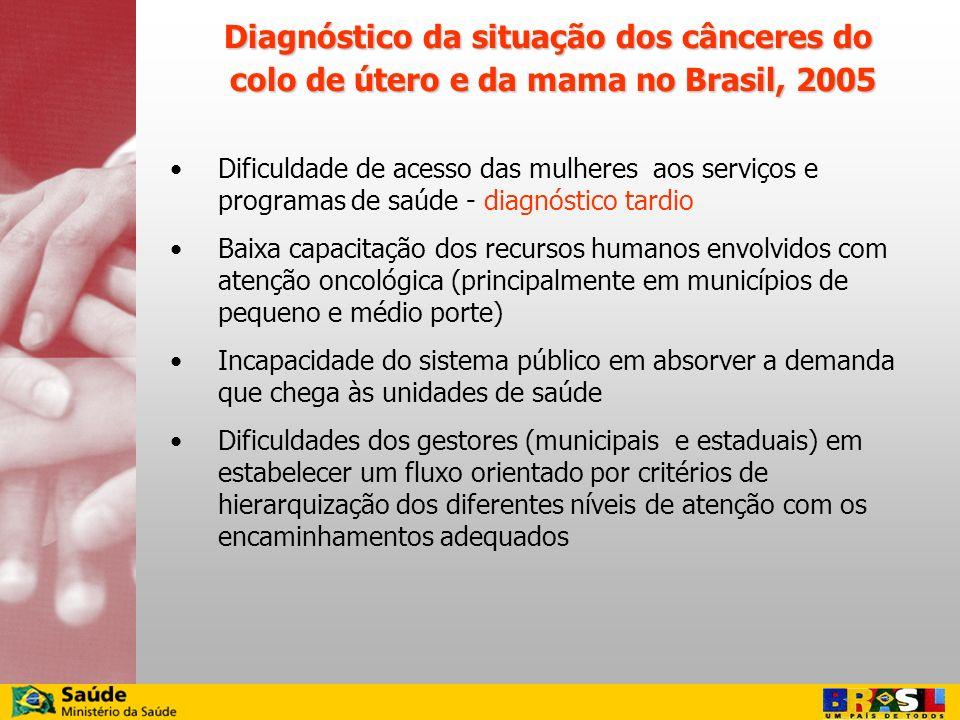 Diagnóstico da situação dos cânceres do