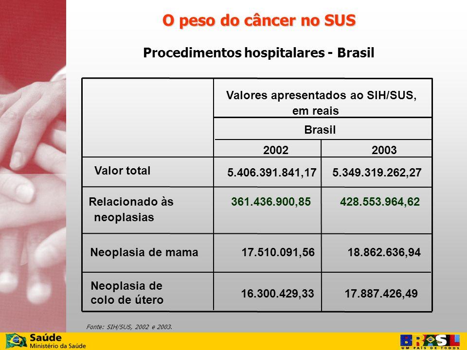 Procedimentos hospitalares - Brasil