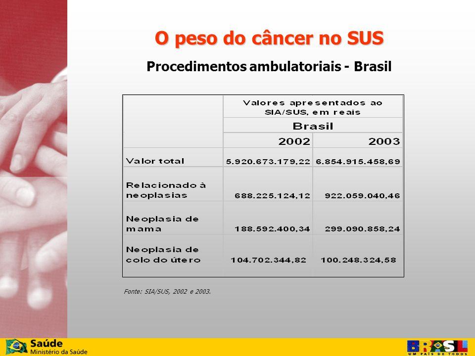 Procedimentos ambulatoriais - Brasil