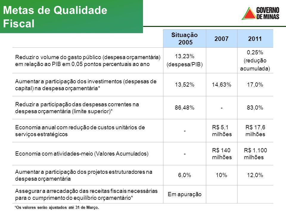 Metas de Qualidade Fiscal