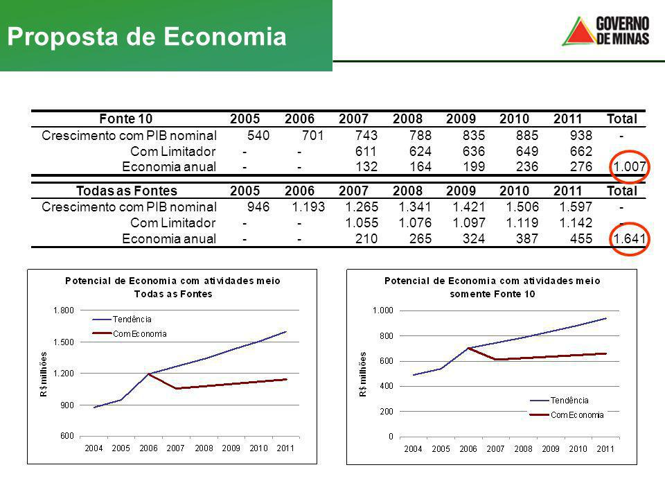 Crescimento com PIB nominal