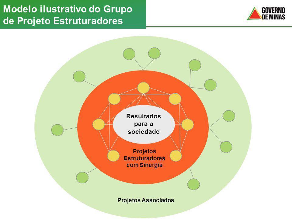 Modelo ilustrativo do Grupo de Projeto Estruturadores