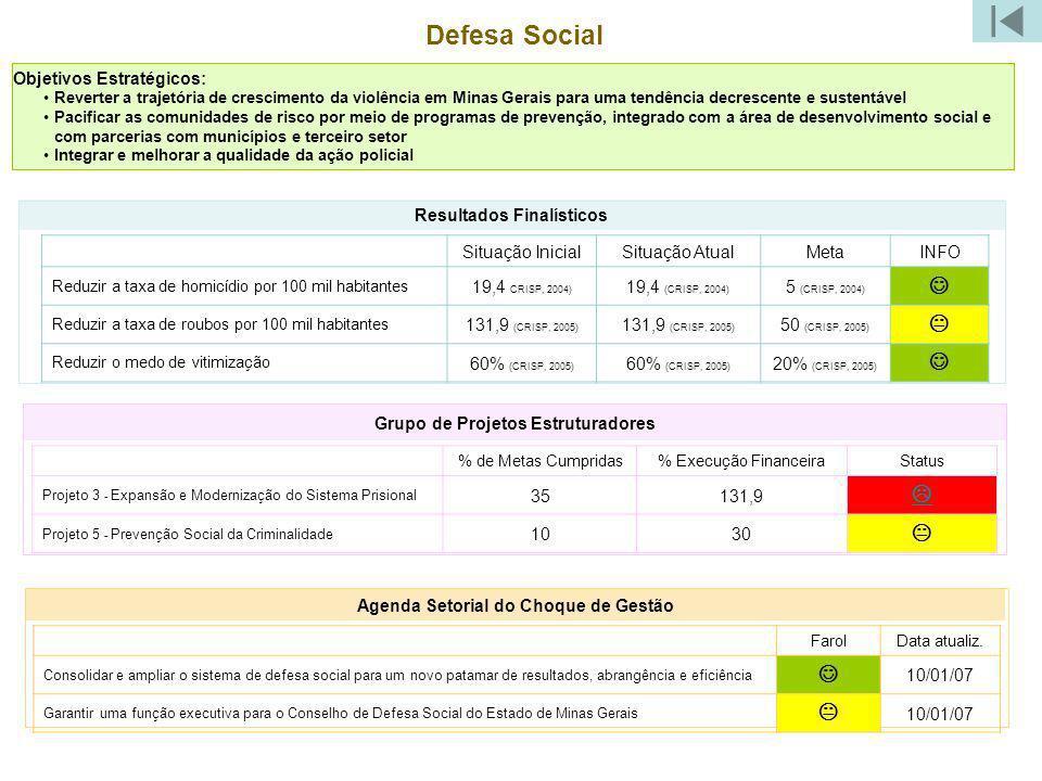 Defesa Social J K L K J K Objetivos Estratégicos: