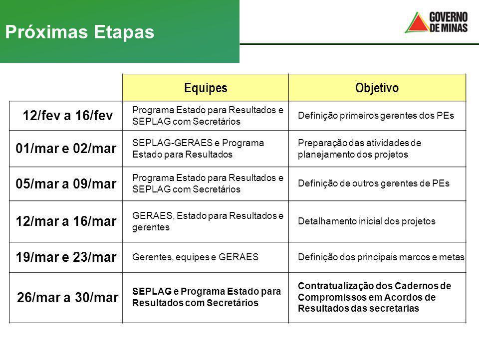 Próximas Etapas Equipes Objetivo 12/fev a 16/fev 01/mar e 02/mar