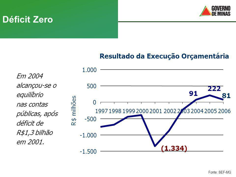 Déficit Zero Resultado da Execução Orçamentária 222 91 81 (1.334)