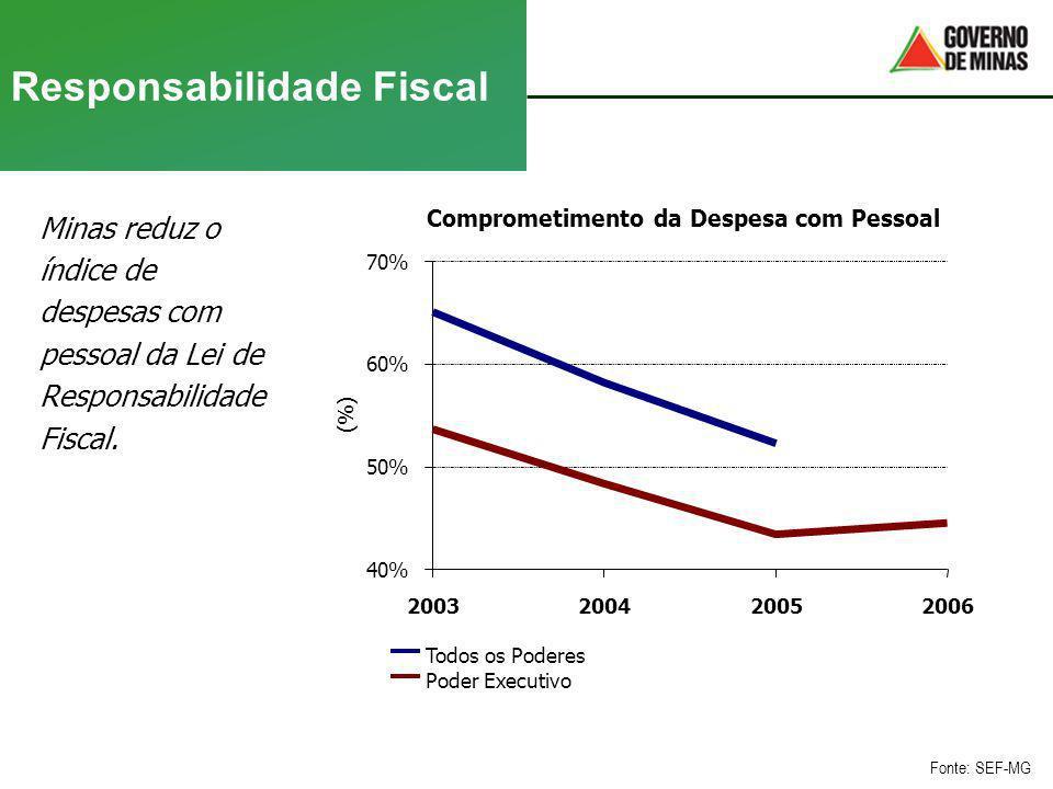 Responsabilidade Fiscal