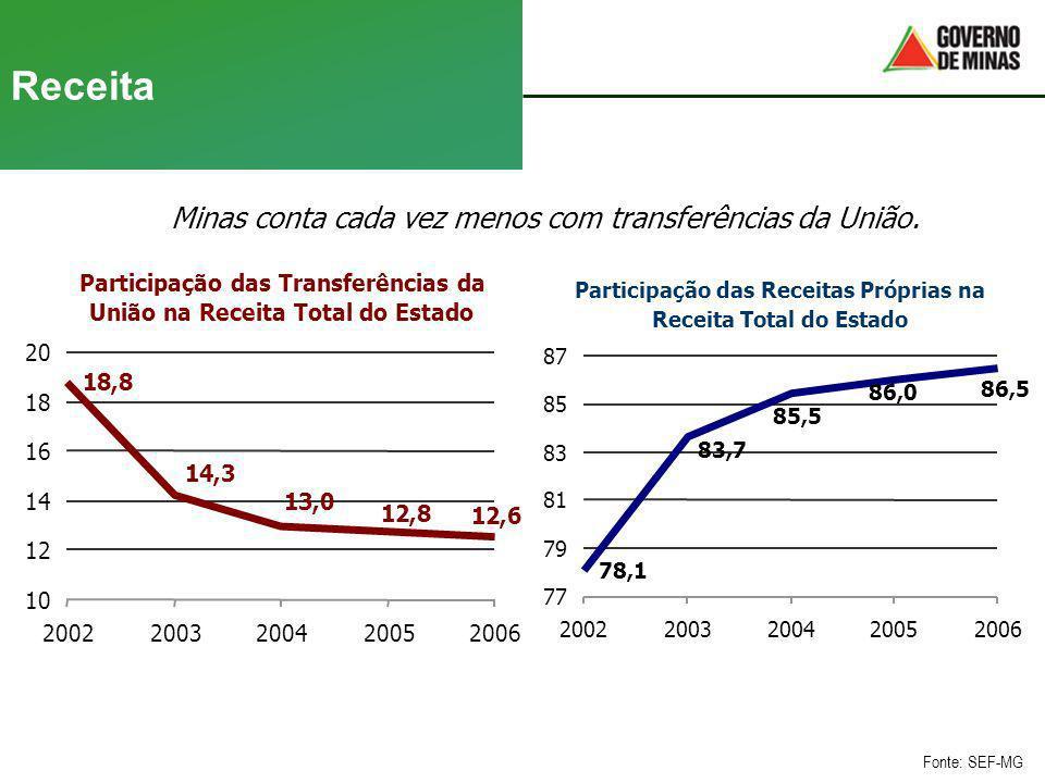 Receita Minas conta cada vez menos com transferências da União.