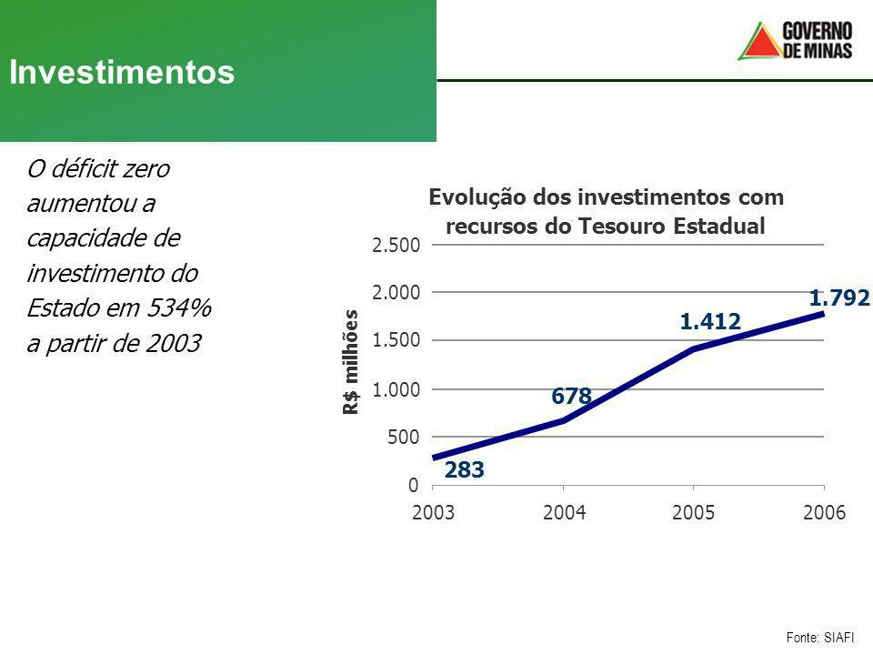 Investimentos O déficit zero aumentou a capacidade de investimento do