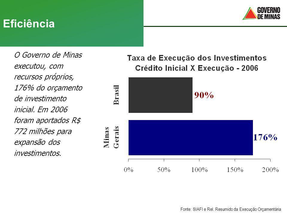 Eficiência O Governo de Minas executou, com recursos próprios,