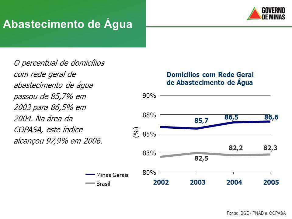 Abastecimento de Água O percentual de domicílios com rede geral de