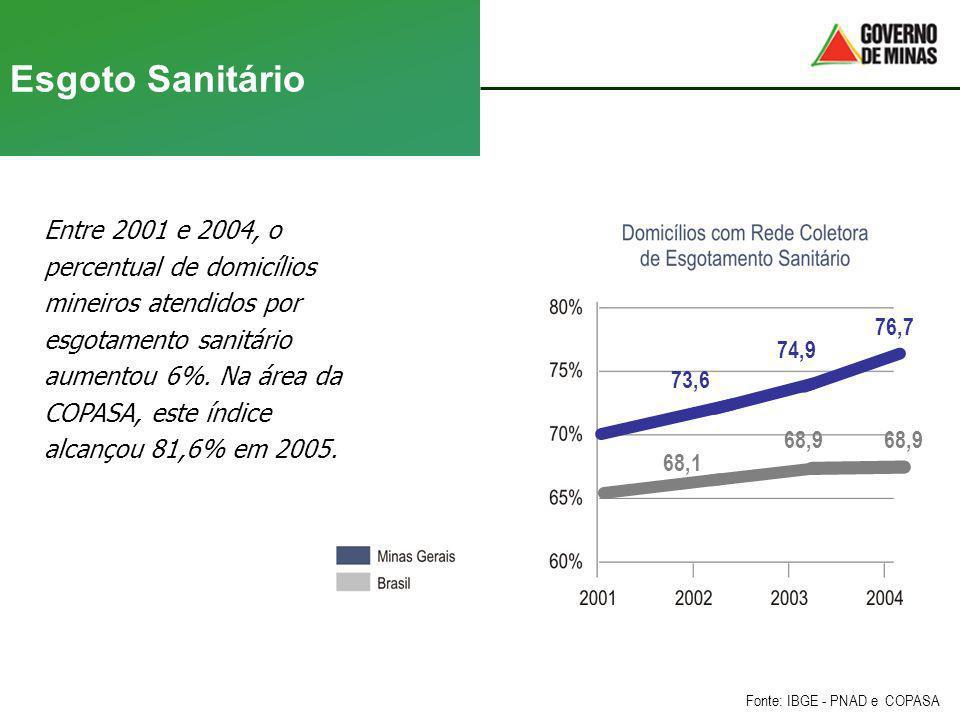 Esgoto Sanitário Entre 2001 e 2004, o percentual de domicílios