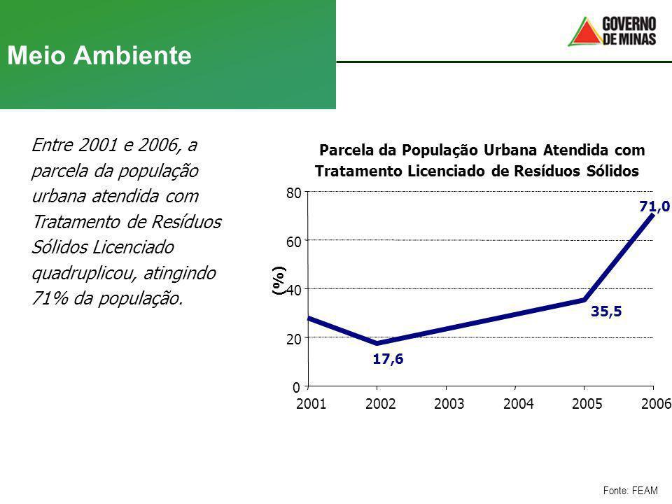 Meio Ambiente Entre 2001 e 2006, a parcela da população