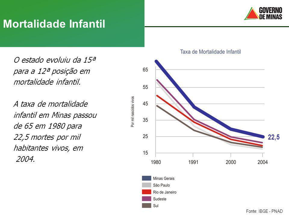 Mortalidade Infantil O estado evoluiu da 15ª para a 12ª posição em