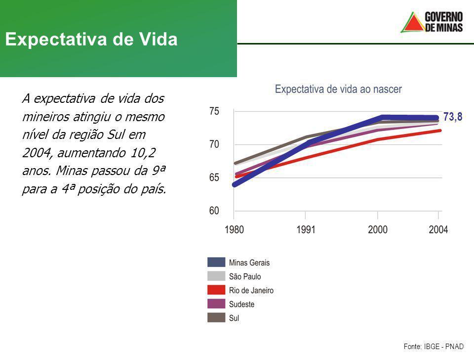 Expectativa de Vida A expectativa de vida dos mineiros atingiu o mesmo
