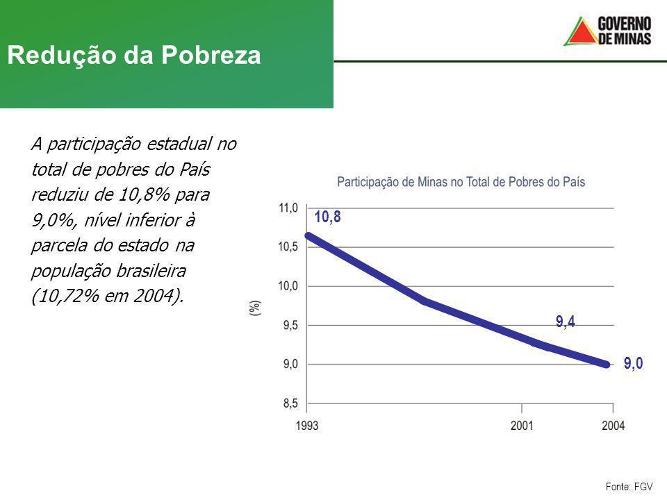 Redução da Pobreza A participação estadual no total de pobres do País