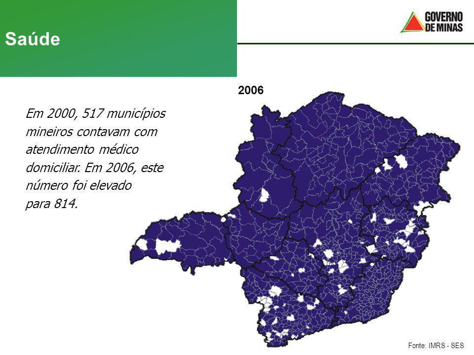 Saúde Em 2000, 517 municípios mineiros contavam com atendimento médico