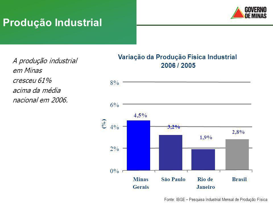 Variação da Produção Física Industrial