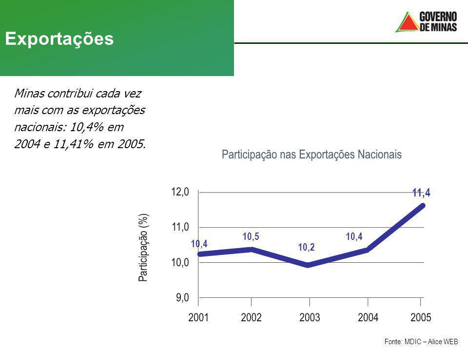 Exportações Minas contribui cada vez mais com as exportações